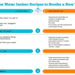 Alkaline Water Ionizer Recipes to Soothe a Sore Throat