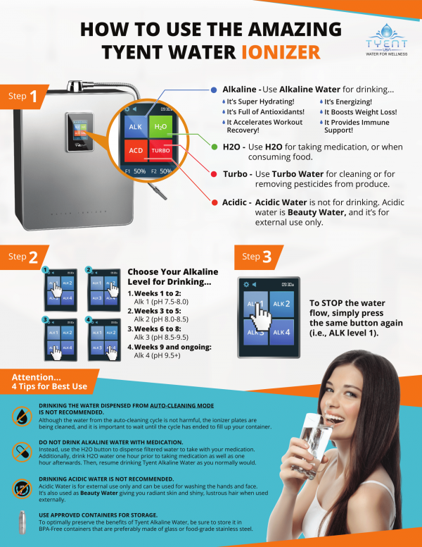 How To Use The Amazing Tyent Water Ionizer! [INFOGRAPHIC]