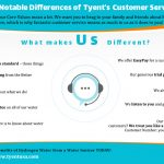 10 Notable Differences of Tyent's Customer Service