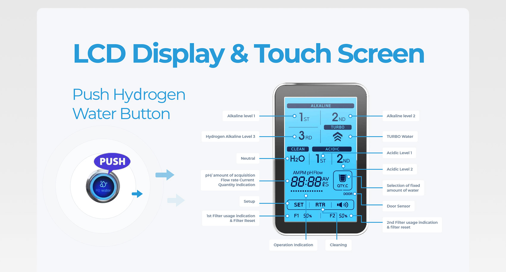 LCD Display and Touch Screen